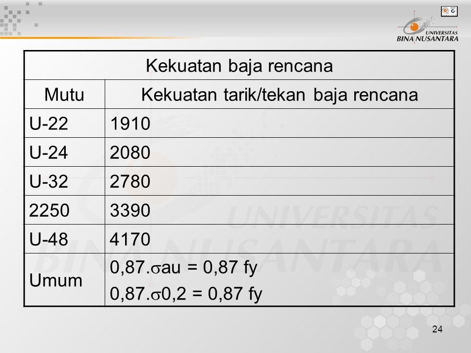 24 Kekuatan baja rencana MutuKekuatan tarik/tekan baja rencana U-221910 U-242080 U-322780 22503390 U-484170 Umum 0,87.  au = 0,87 fy 0,87.  0,2 = 0,