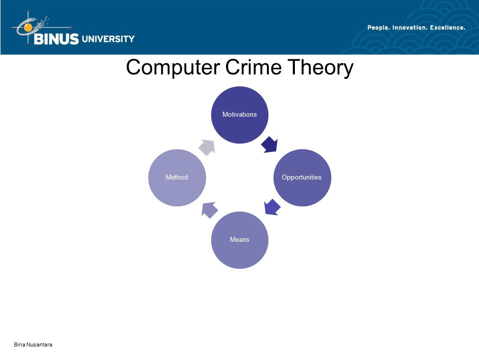 Computer Crime Theory MotivationsOpportunitiesMeansMethod Bina Nusantara