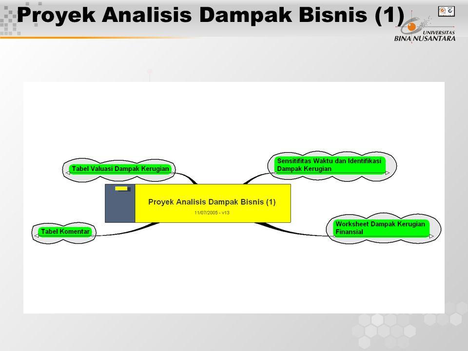 Proyek Analisis Dampak Bisnis (1)