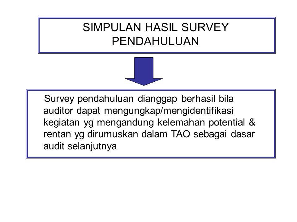 SIMPULAN HASIL SURVEY PENDAHULUAN Survey pendahuluan dianggap berhasil bila auditor dapat mengungkap/mengidentifikasi kegiatan yg mengandung kelemahan