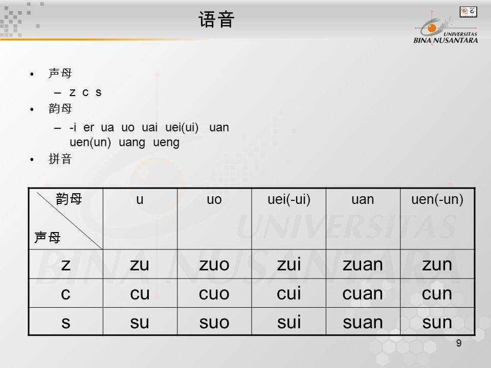 9 语音 声母 –z c s 韵母 –-i er ua uo uai uei(ui) uan uen(un) uang ueng 拼音 韵母 声母 uuouei(-ui)uanuen(-un) zzuzuozuizuanzun ccucuocuicuancun ssusuosuisuansun