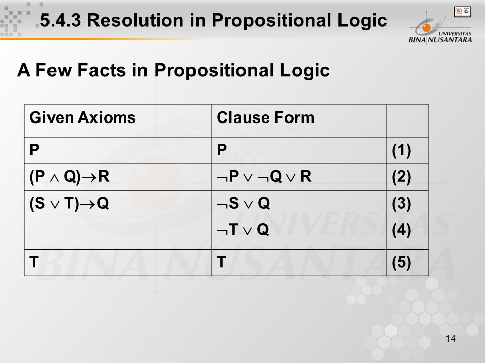 14 5.4.3 Resolution in Propositional Logic A Few Facts in Propositional Logic Given AxiomsClause Form PP(1) (P  Q)  R  P   Q  R (2) (S  T)  Q