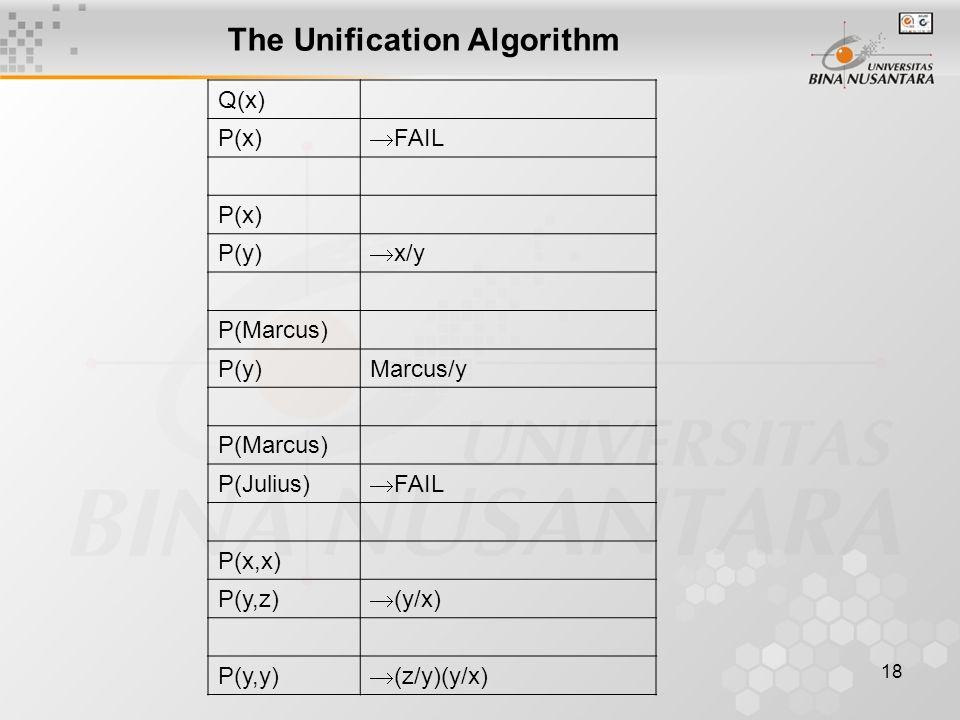 18 The Unification Algorithm Q(x) P(x)  FAIL P(x) P(y)  x/y P(Marcus) P(y)Marcus/y P(Marcus) P(Julius)  FAIL P(x,x) P(y,z)  (y/x) P(y,y)  (z/y)(y/x)