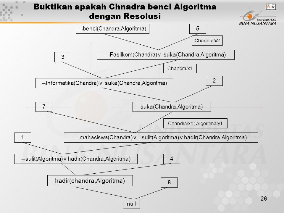 26 Buktikan apakah Chnadra benci Algoritma dengan Resolusi  sulit(Algoritma) v hadir(Chandra,Algoritma) hadir(chandra,Algoritma) null 2 4 8 1  mahasiswa(Chandra) v  sulit(Algoritma) v hadir(Chandra,Algoritma) suka(Chandra,Algoritma) Chandra/x4 ; Algoritma/y1 7  Informatika(Chandra) v suka(Chandra,Algoritma)  Fasilkom(Chandra) v suka(Chandra,Algoritma) 3  benci(Chandra,Algoritma) 5 Chandra/x2 Chandra/x1