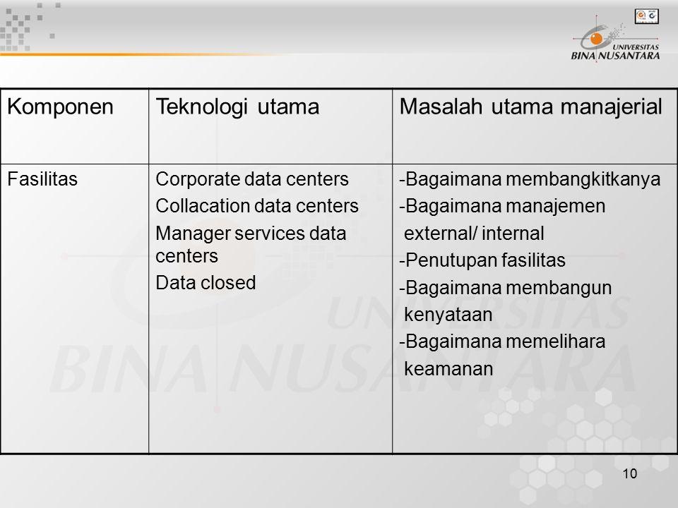 10 KomponenTeknologi utamaMasalah utama manajerial FasilitasCorporate data centers Collacation data centers Manager services data centers Data closed -Bagaimana membangkitkanya -Bagaimana manajemen external/ internal -Penutupan fasilitas -Bagaimana membangun kenyataan -Bagaimana memelihara keamanan