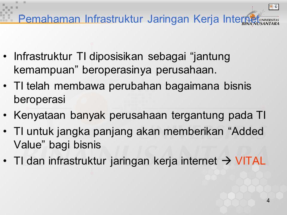 4 Pemahaman Infrastruktur Jaringan Kerja Internet Infrastruktur TI diposisikan sebagai jantung kemampuan beroperasinya perusahaan.