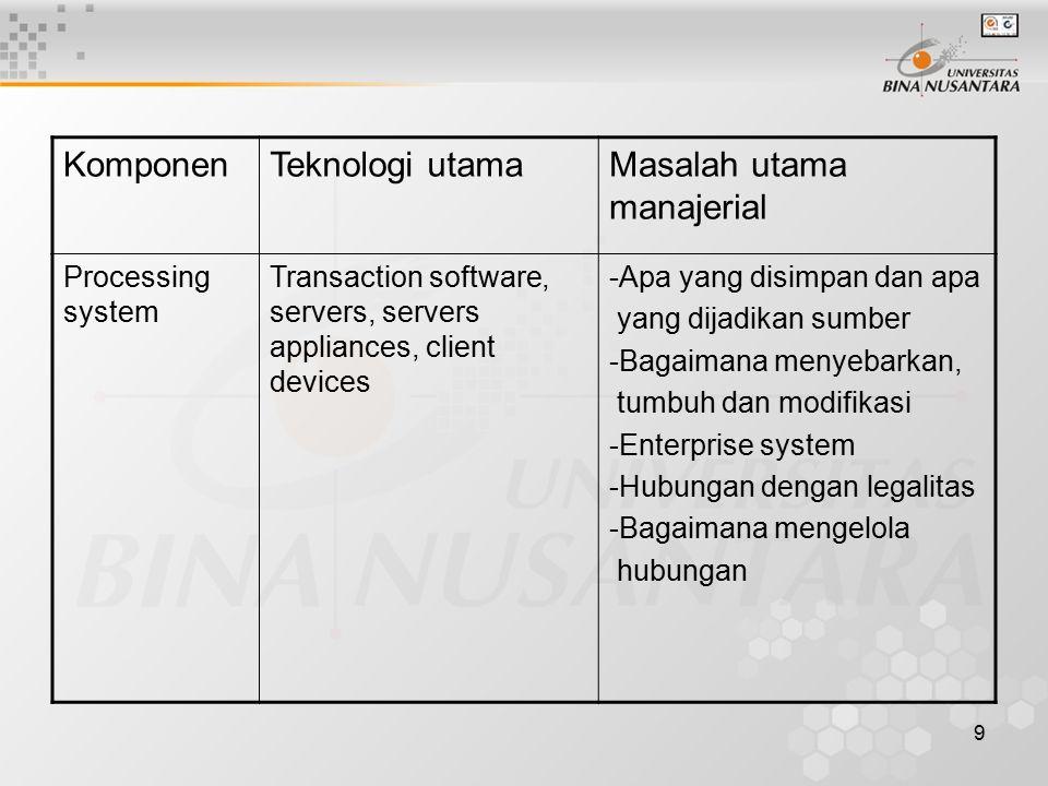 9 KomponenTeknologi utamaMasalah utama manajerial Processing system Transaction software, servers, servers appliances, client devices -Apa yang disimpan dan apa yang dijadikan sumber -Bagaimana menyebarkan, tumbuh dan modifikasi -Enterprise system -Hubungan dengan legalitas -Bagaimana mengelola hubungan
