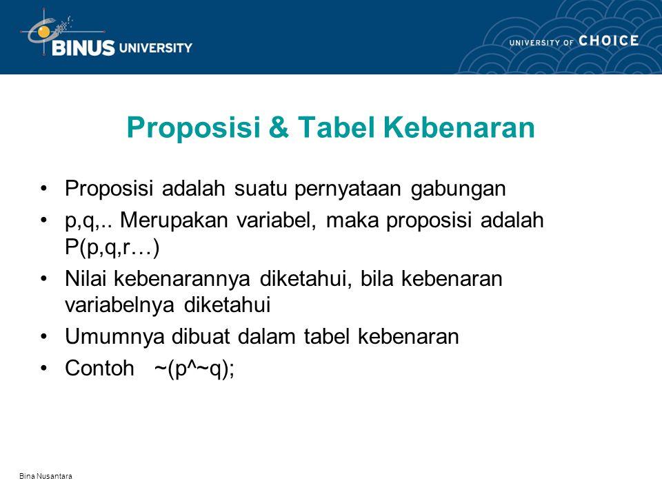 "Bina Nusantara Not OR (NOR) NOR, pernyataan kombinasi dari not dan or Sering disebut Joint Deniel P NOR Q dibaca ""Neither P Nor Q Nilai kebenarannya t"