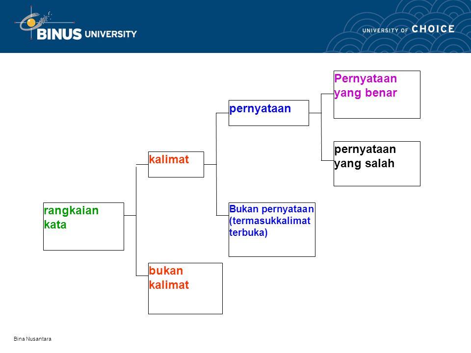Bina Nusantara Outline Materi: Pendahuluan Logika Proposisi dan operator Aljabar proposisi Sifat-sifat kebenaran Contoh