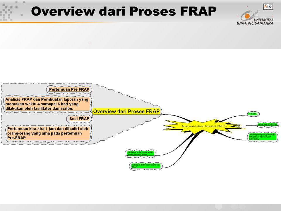 Overview dari Proses FRAP