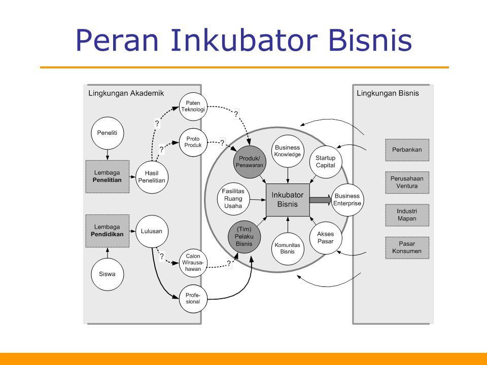 Peran Inkubator Bisnis