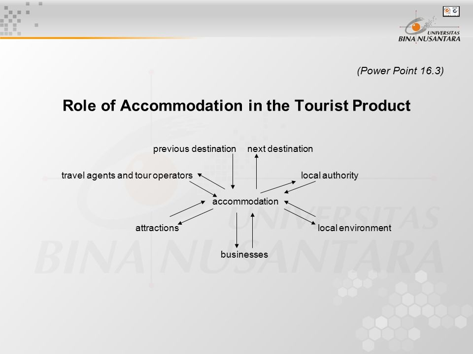 (Power Point 16.4) Types of accommodation: paying / non paying (inn rooms vs.