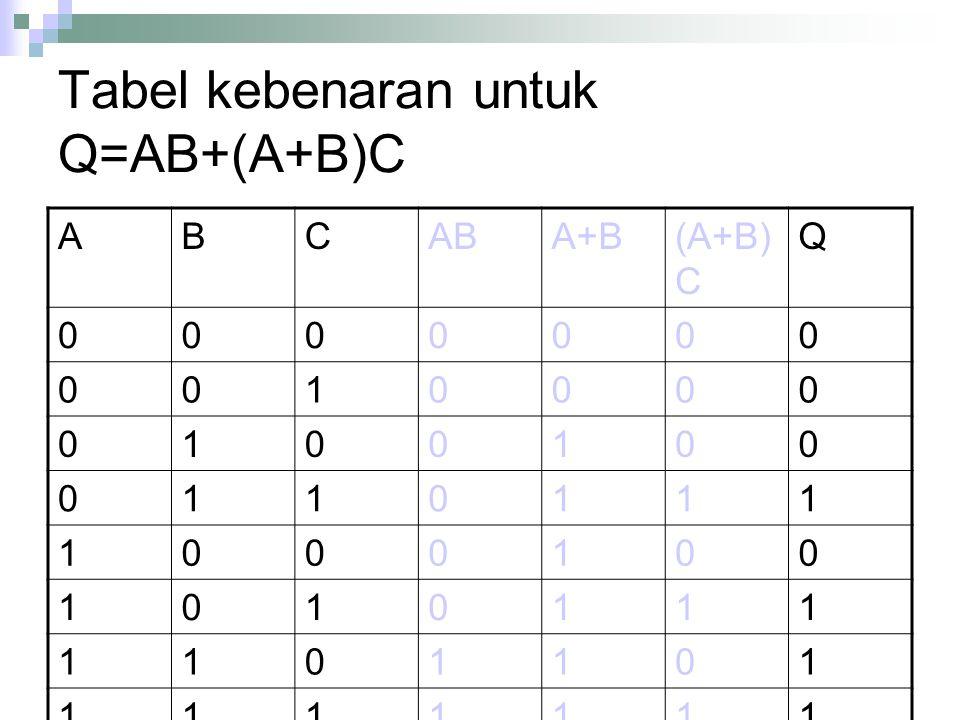 Tabel kebenaran untuk Q=AB+(A+B)C ABCABA+B(A+B) C Q 0000000 0010000 0100100 0110111 1000100 1010111 1101101 1111111