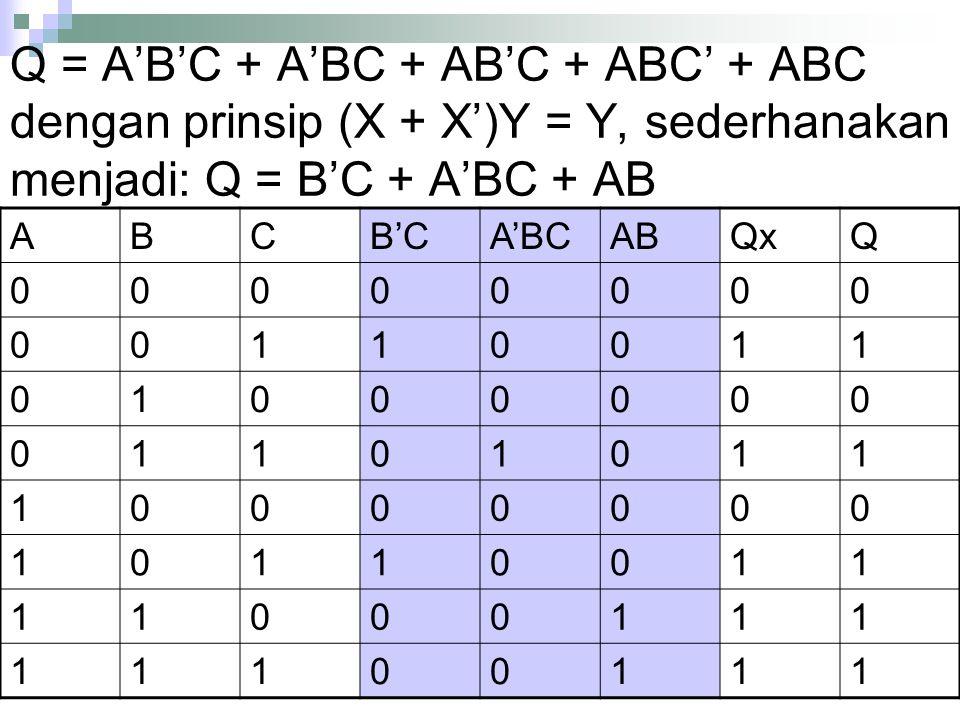 Q = A'B'C + A'BC + AB'C + ABC' + ABC dengan prinsip (X + X')Y = Y, sederhanakan menjadi: Q = B'C + A'BC + AB ABCB'CA'BCABQxQ 00000000 00110011 0100000