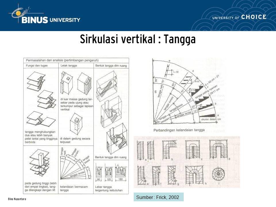 Bina Nusantara Sirkulasi vertikal : Tangga Sumber : Frick, 2002