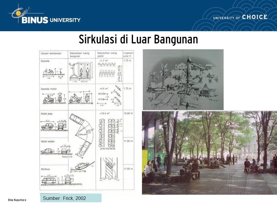 Bina Nusantara Sirkulasi di Luar Bangunan Sumber : Frick, 2002