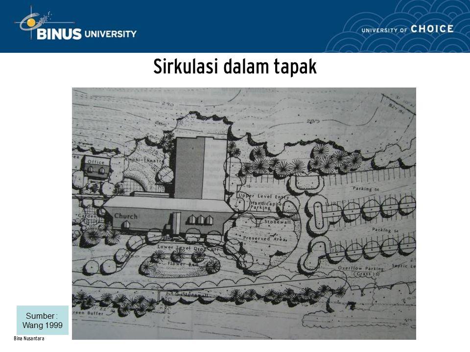 Bina Nusantara Pintu Masuk Bangunan Sumber : IAI Award 1991, Majalah Futurarch, Majalah I-Arch, Architecture in The 20 th Century, Ching 2000