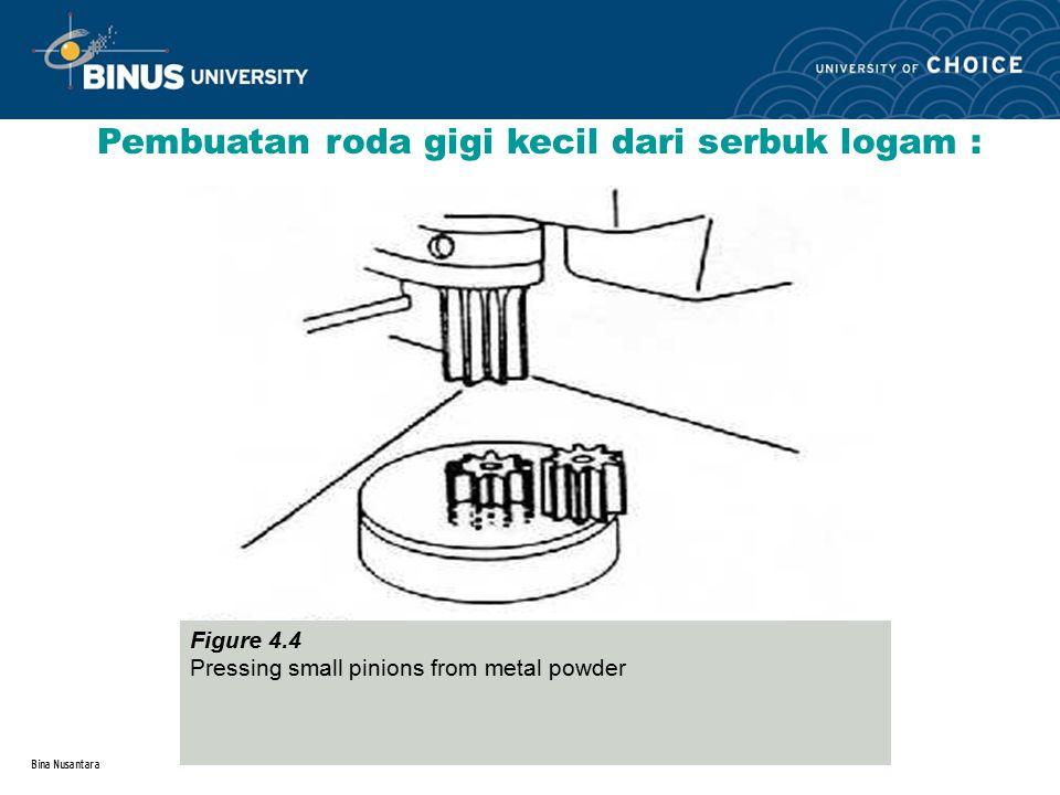 Bina Nusantara Pembuatan roda gigi kecil dari serbuk logam : Figure 4.4 Pressing small pinions from metal powder