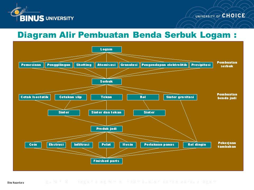 Bina Nusantara Diagram Alir Pembuatan Benda Serbuk Logam :