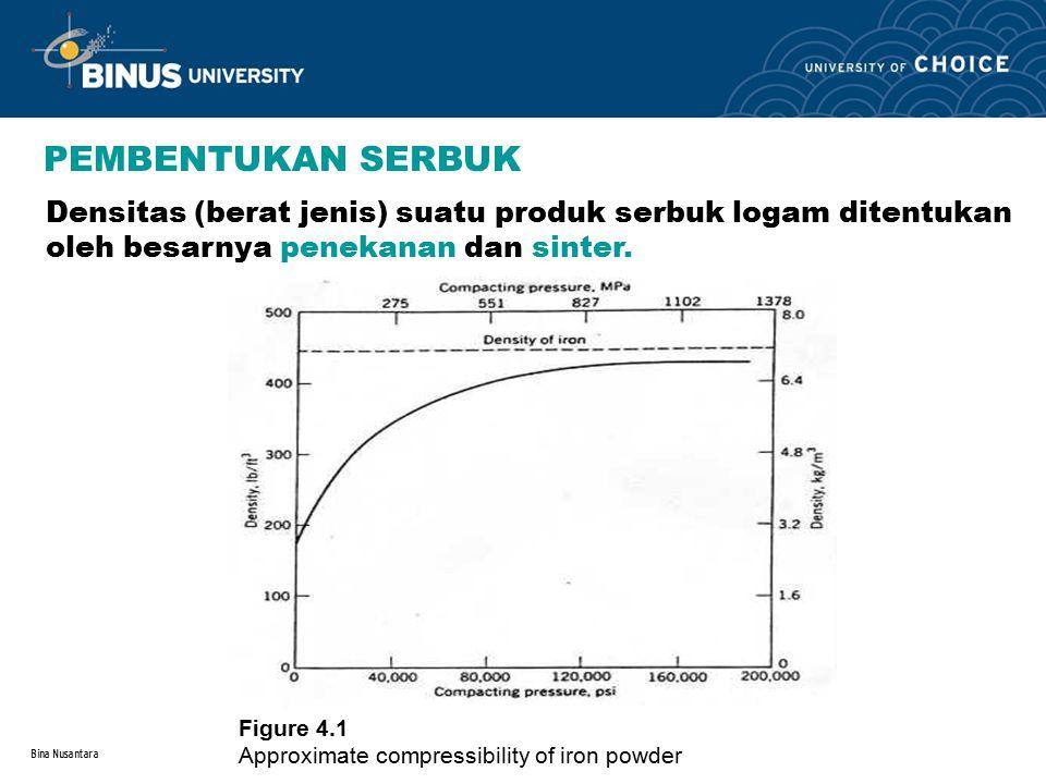 Bina Nusantara PEMBENTUKAN SERBUK Densitas (berat jenis) suatu produk serbuk logam ditentukan oleh besarnya penekanan dan sinter. Figure 4.1 Approxima