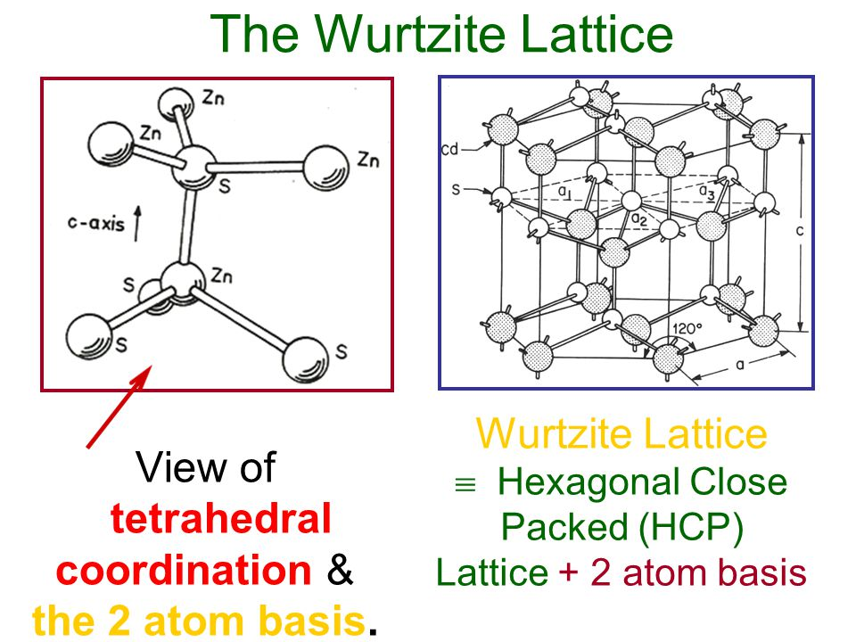 The Wurtzite Lattice Wurtzite Lattice  Hexagonal Close Packed (HCP) Lattice + 2 atom basis View of tetrahedral coordination & the 2 atom basis.