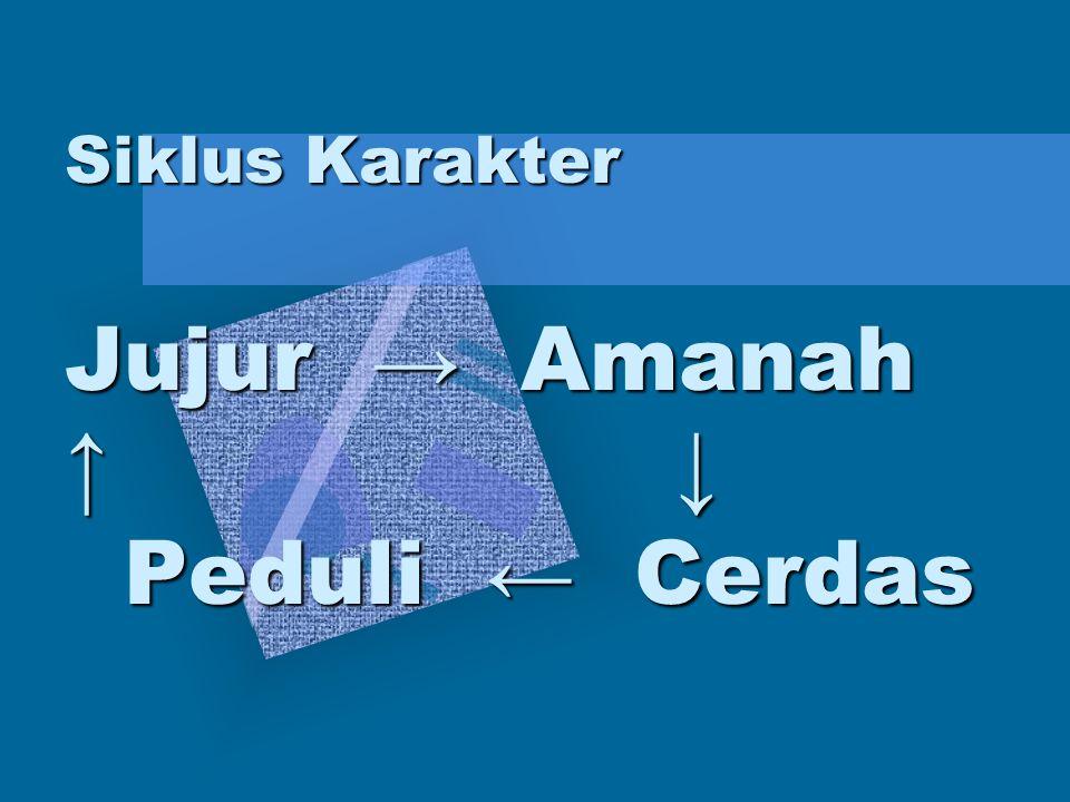 Siklus Karakter Jujur → Amanah ↑ ↓ Peduli ← Cerdas