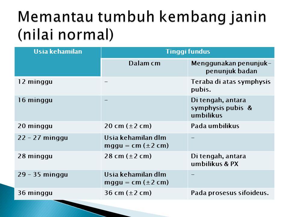Usia kehamilanTinggi fundus Dalam cmMenggunakan penunjuk- penunjuk badan 12 minggu-Teraba di atas symphysis pubis. 16 minggu-Di tengah, antara symphys