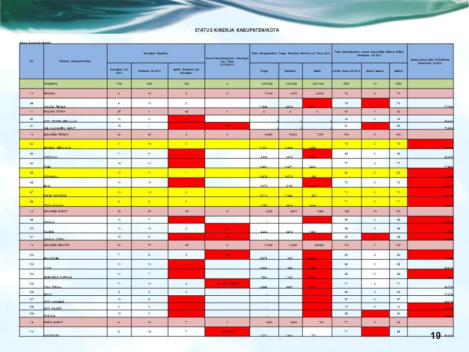 19 STATUS KINERJA KABUPATEN/KOTA Status: tanggal 22 Mei 2015 NoProvinsi, Kabupaten/Kota Kewajiban Replikasi Kasus Penyalahgunaan Keuangan Ada / Tidak (31/12/2014) Telah Menyelesaikan Target Penerima Manfaat s/d Tahun 2013 Telah Menyelesaikan semua Desa (REG APBN & APBD) Pamsimas s/d 2013 Status Dusun SBS Tk Kab/Kota (Rata2 Nas.