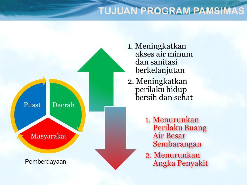 1.Meningkatkan akses air minum dan sanitasi berkelanjutan 2.