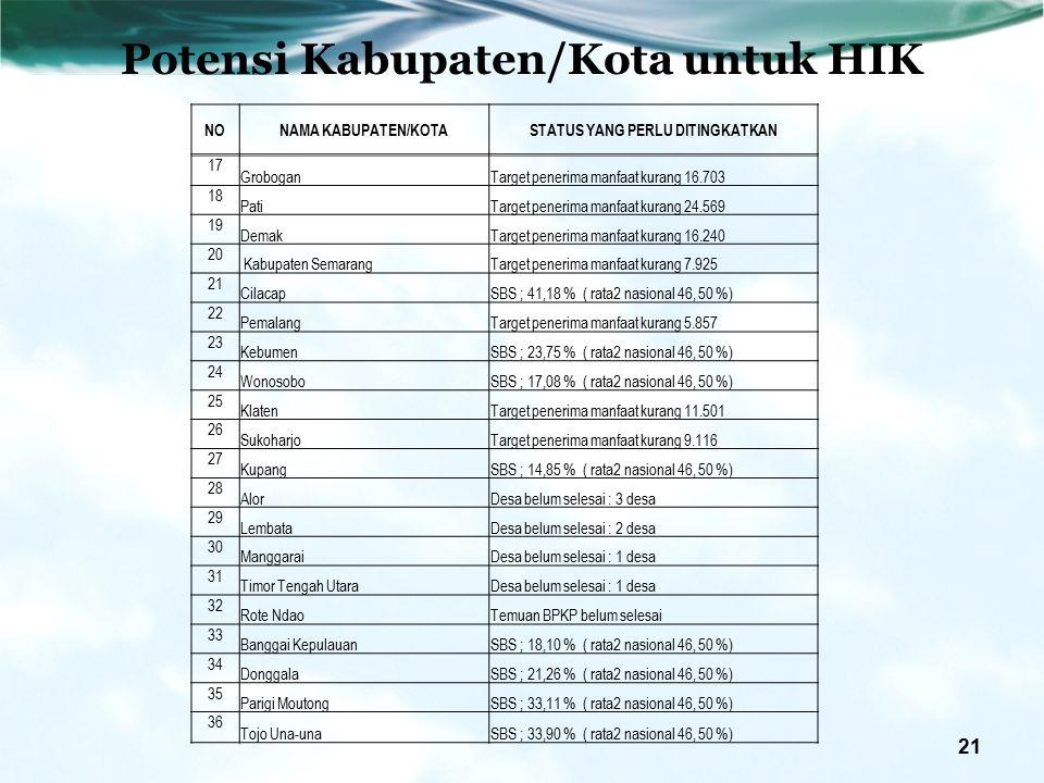 21 NONAMA KABUPATEN/KOTASTATUS YANG PERLU DITINGKATKAN 17 GroboganTarget penerima manfaat kurang 16.703 18 PatiTarget penerima manfaat kurang 24.569 19 DemakTarget penerima manfaat kurang 16.240 20 Kabupaten SemarangTarget penerima manfaat kurang 7.925 21 CilacapSBS ; 41,18 % ( rata2 nasional 46, 50 %) 22 PemalangTarget penerima manfaat kurang 5.857 23 KebumenSBS ; 23,75 % ( rata2 nasional 46, 50 %) 24 WonosoboSBS ; 17,08 % ( rata2 nasional 46, 50 %) 25 KlatenTarget penerima manfaat kurang 11.501 26 SukoharjoTarget penerima manfaat kurang 9.116 27 KupangSBS ; 14,85 % ( rata2 nasional 46, 50 %) 28 AlorDesa belum selesai : 3 desa 29 LembataDesa belum selesai : 2 desa 30 ManggaraiDesa belum selesai : 1 desa 31 Timor Tengah UtaraDesa belum selesai : 1 desa 32 Rote NdaoTemuan BPKP belum selesai 33 Banggai KepulauanSBS ; 18,10 % ( rata2 nasional 46, 50 %) 34 DonggalaSBS ; 21,26 % ( rata2 nasional 46, 50 %) 35 Parigi MoutongSBS ; 33,11 % ( rata2 nasional 46, 50 %) 36 Tojo Una-unaSBS ; 33,90 % ( rata2 nasional 46, 50 %) Potensi Kabupaten/Kota untuk HIK