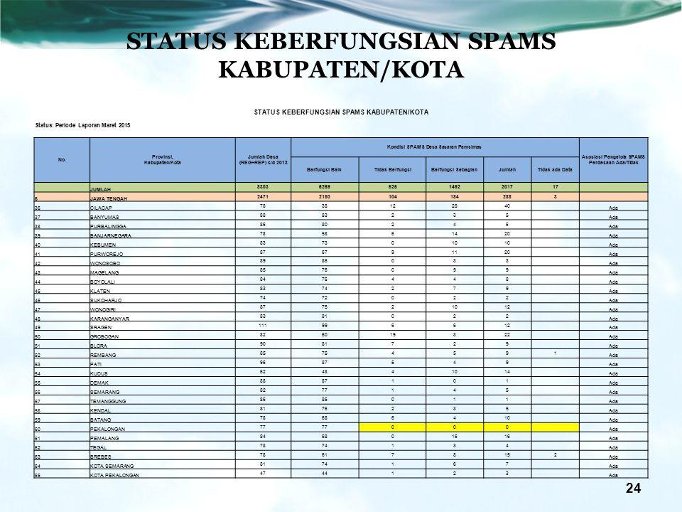 24 STATUS KEBERFUNGSIAN SPAMS KABUPATEN/KOTA Status: Periode Laporan Maret 2015 No.