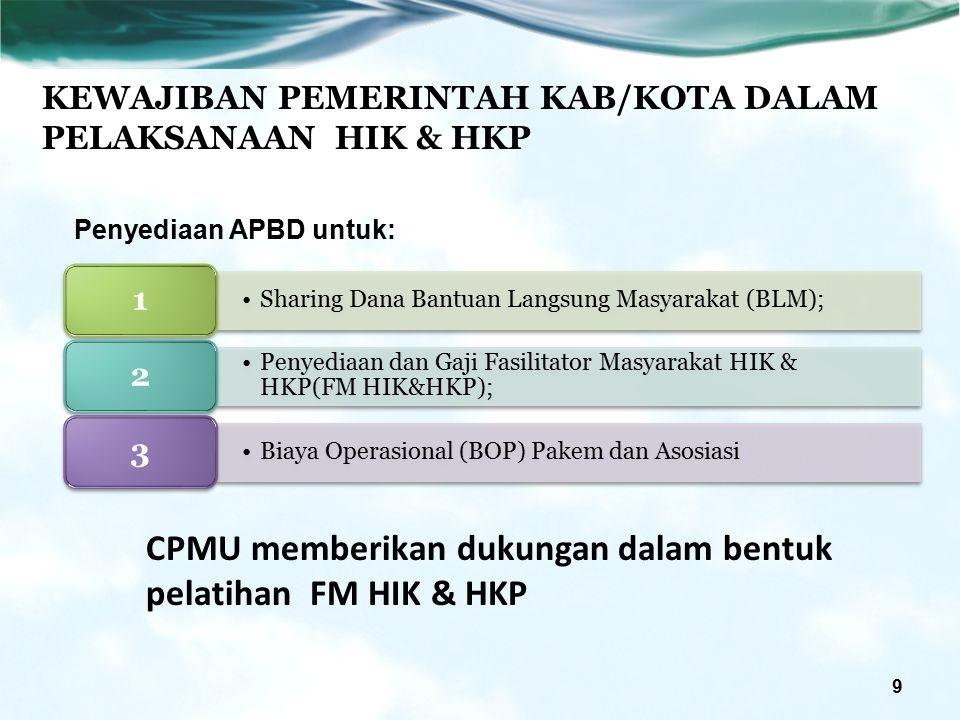 KEWAJIBAN PEMERINTAH KAB/KOTA DALAM PELAKSANAAN HIK & HKP 9 Sharing Dana Bantuan Langsung Masyarakat (BLM); 1 Penyediaan dan Gaji Fasilitator Masyarakat HIK & HKP(FM HIK&HKP); 2 Biaya Operasional (BOP) Pakem dan Asosiasi 3 CPMU memberikan dukungan dalam bentuk pelatihan FM HIK & HKP Penyediaan APBD untuk: