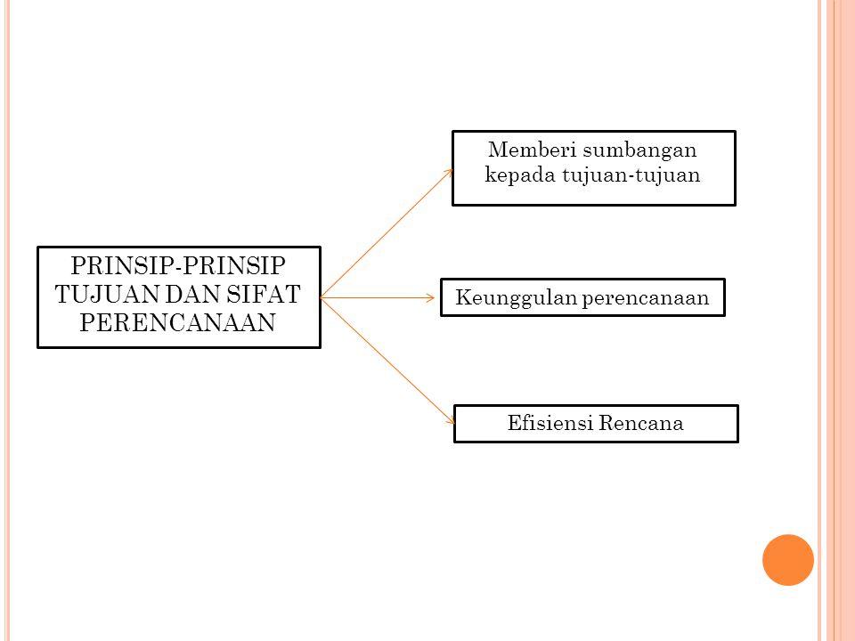 Prinsip-prinsip yang berhubungan dengan struktur rencana Premis perencanaan Strategi & kerangka kebijakan Prinsip-prinsip dalam proses perencanaan Faktor pembatas Komitmen Fleksibilitas Perubahan navigasi
