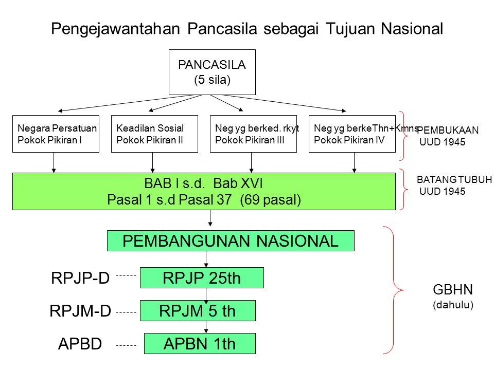 Tinjauan Historis dan Yuridis Formal Wawasan Nusantara 1. Wasantara sbg landasan bagi Konsepsi Tannas  Konsepsi Wasantara sbg konsepsi politik ketata