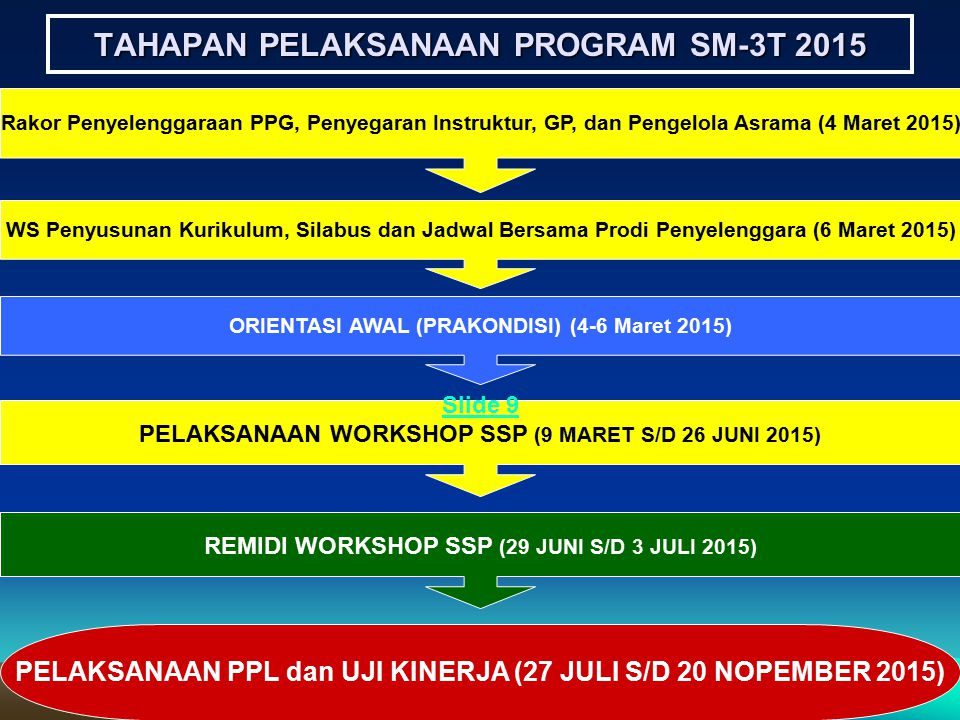 TAHAPAN PELAKSANAAN PROGRAM SM-3T 2015 Rakor Penyelenggaraan PPG, Penyegaran Instruktur, GP, dan Pengelola Asrama (4 Maret 2015) WS Penyusunan Kurikul