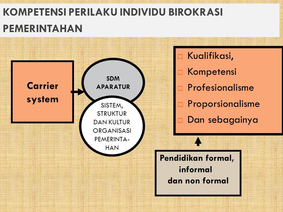 KOMPETENSI PERILAKU INDIVIDU BIROKRASI PEMERINTAHAN  Kualifikasi,  Kompetensi  Profesionalisme  Proporsionalisme  Dan sebagainya Carrier system Pendidikan formal, informal dan non formal SDM APARATUR SISTEM, STRUKTUR DAN KULTUR ORGANISASI PEMERINTA- HAN