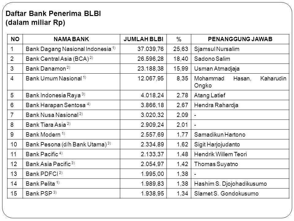 NONAMA BANKJUMLAH BLBI%PENANGGUNG JAWAB 1Bank Dagang Nasional Indonesia 1) 37.039,7625,63Sjamsul Nursalim 2Bank Central Asia (BCA) 2) 26.596,2818,40Sa