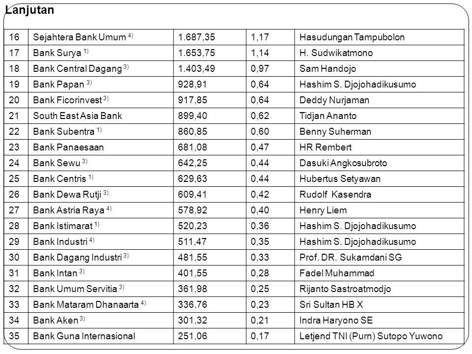 16Sejahtera Bank Umum 4) 1.687,351,17Hasudungan Tampubolon 17Bank Surya 1) 1.653,751,14H. Sudwikatmono 18Bank Central Dagang 3) 1.403,490,97Sam Handoj