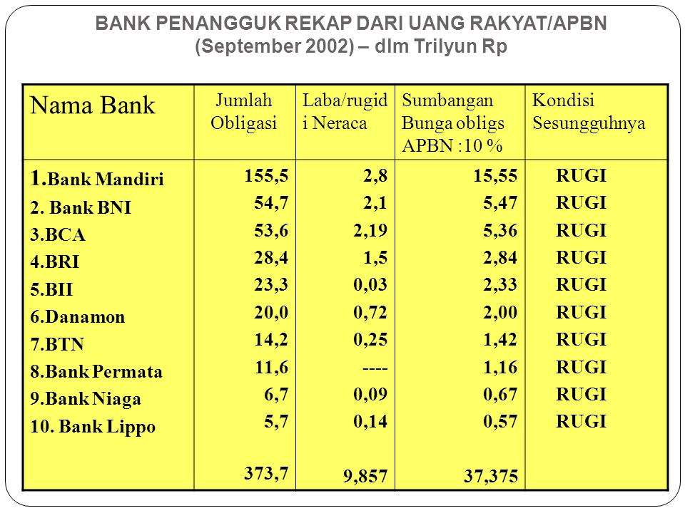 Nama Bank Jumlah Obligasi Laba/rugid i Neraca Sumbangan Bunga obligs APBN :10 % Kondisi Sesungguhnya 1. Bank Mandiri 2. Bank BNI 3.BCA 4.BRI 5.BII 6.D