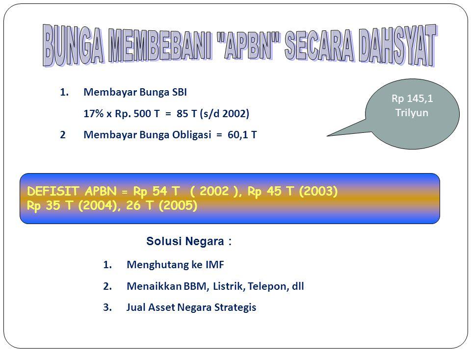 1.Membayar Bunga SBI 17% x Rp. 500 T = 85 T (s/d 2002) 2Membayar Bunga Obligasi = 60,1 T DEFISIT APBN = Rp 54 T ( 2002 ), Rp 45 T (2003) Rp 35 T (2004