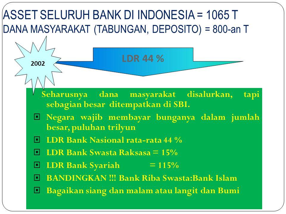 ASSET SELURUH BANK DI INDONESIA = 1065 T DANA MASYARAKAT (TABUNGAN, DEPOSITO) = 800-an T Seharusnya dana masyarakat disalurkan, tapi sebagian besar di