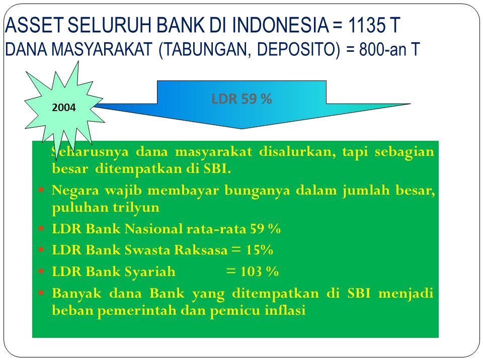 ASSET SELURUH BANK DI INDONESIA = 1135 T DANA MASYARAKAT (TABUNGAN, DEPOSITO) = 800-an T Seharusnya dana masyarakat disalurkan, tapi sebagian besar di