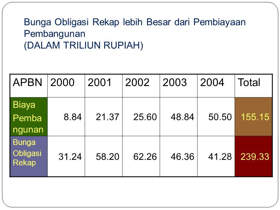 Bunga Obligasi Rekap lebih Besar dari Pembiayaan Pembangunan (DALAM TRILIUN RUPIAH) Total20042003200220012000APBN 155.1550.5048.8425.6021.378.84 Biaya