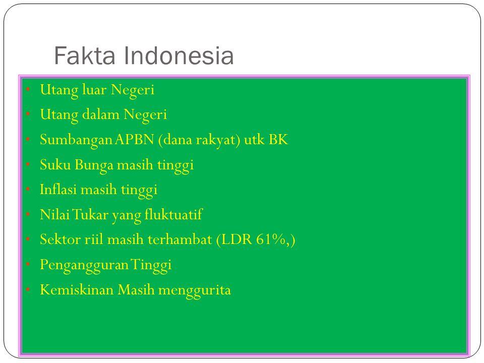 Fakta Indonesia Utang luar Negeri Utang dalam Negeri Sumbangan APBN (dana rakyat) utk BK Suku Bunga masih tinggi Inflasi masih tinggi Nilai Tukar yang