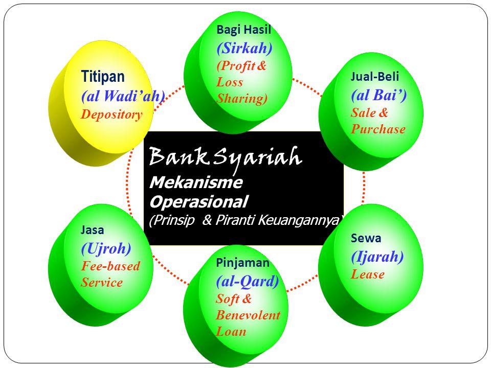 Bank Syariah Mekanisme Operasional ( Prinsip & Piranti Keuangannya ) Bagi Hasil (Sirkah) (Profit & Loss Sharing) Jual-Beli (al Bai') Sale & Purchase S