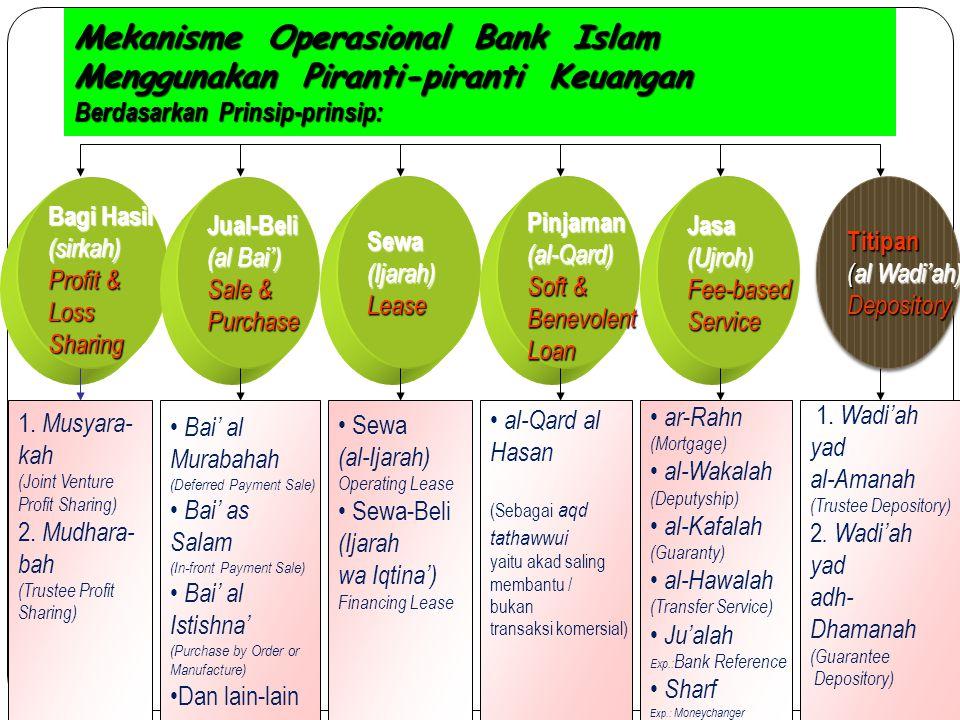 Mekanisme Operasional Bank Islam Menggunakan Piranti-piranti Keuangan Berdasarkan Prinsip-prinsip: Bagi Hasil (sirkah) Profit & LossSharingJual-Beli (