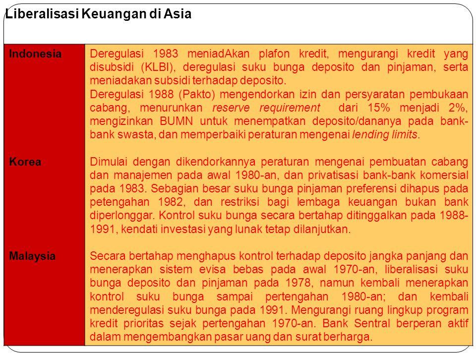 Indonesia Korea Malaysia Deregulasi 1983 meniadAkan plafon kredit, mengurangi kredit yang disubsidi (KLBI), deregulasi suku bunga deposito dan pinjama