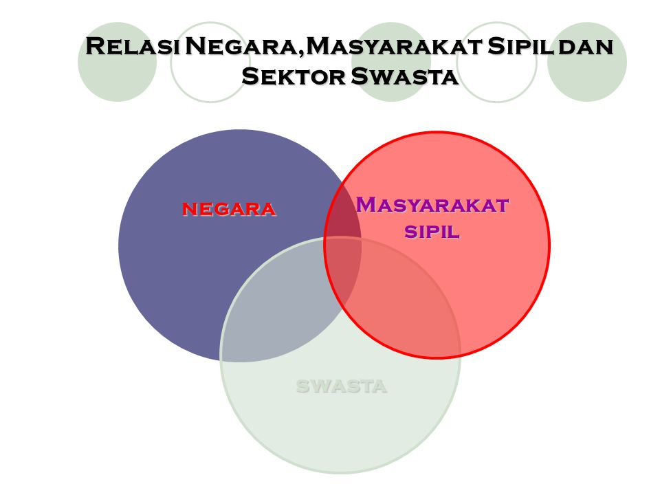 negara Masyarakat sipil swasta Relasi Negara,Masyarakat Sipil dan Sektor Swasta