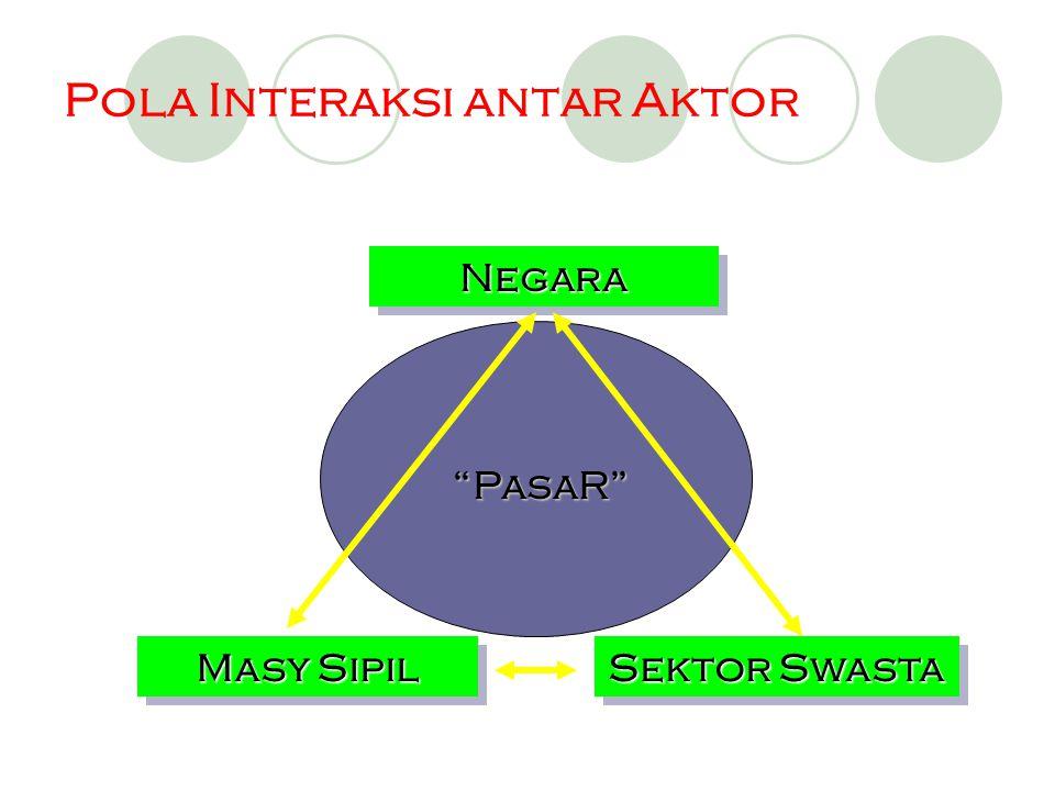 Pola Interaksi antar Aktor NegaraNegara Masy Sipil Sektor Swasta PasaR