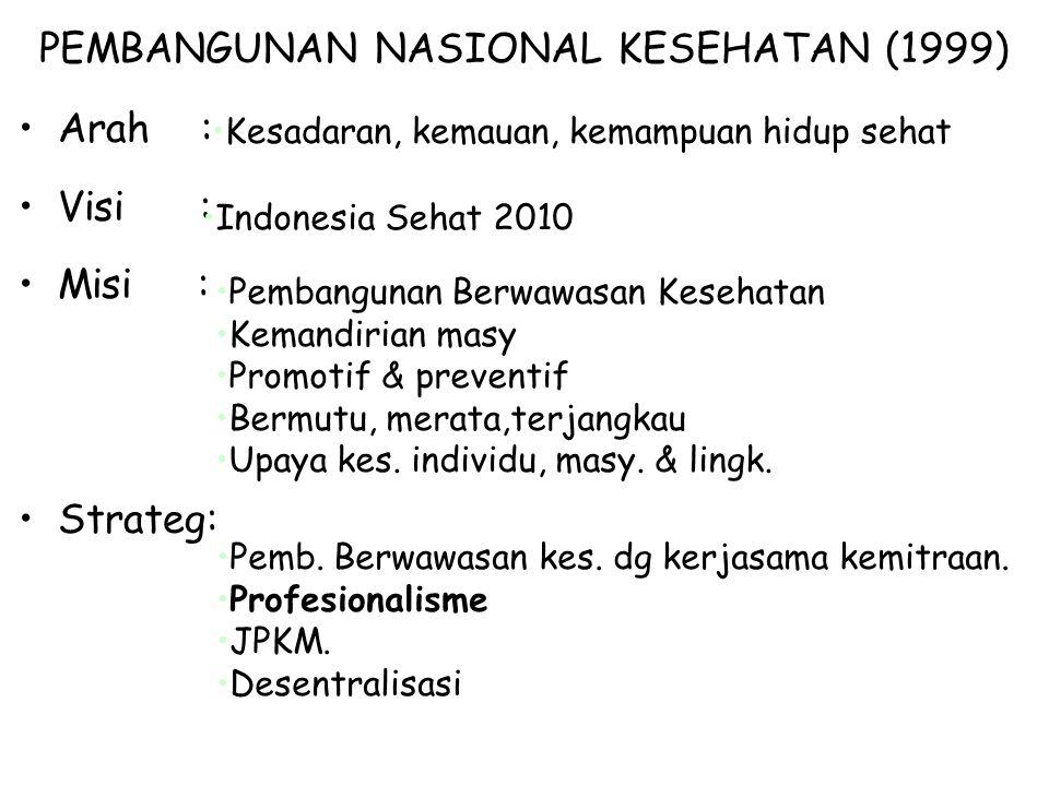 MENCAPAI INDONESIA SEHAT 2010 5 Fenomena Penting dalam Pembangunan Kesehatan : 1.Transisi demografis dan epidemologis, jml usila, urbanisasi, prob.